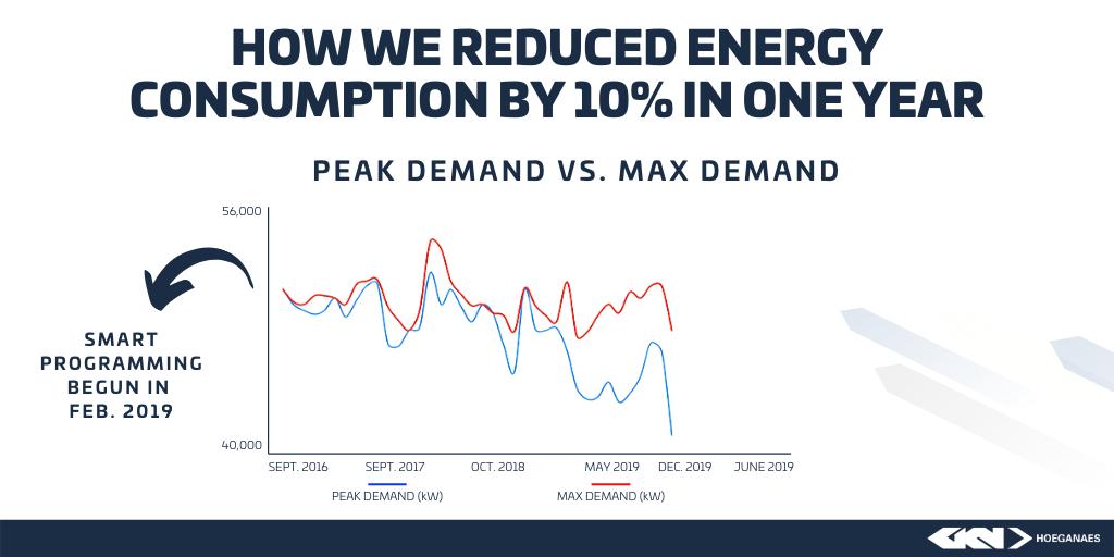 Consumption Reduction Graph