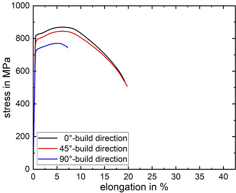 Anisotropy-of-static-properties
