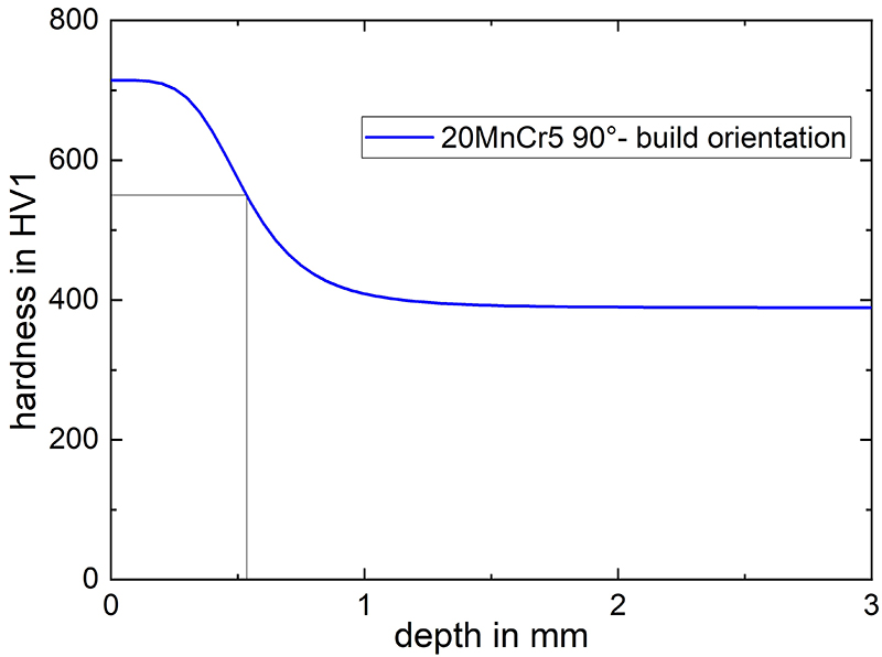 hardness-profile-of-case-carburized-and-quenched-20MnCr5