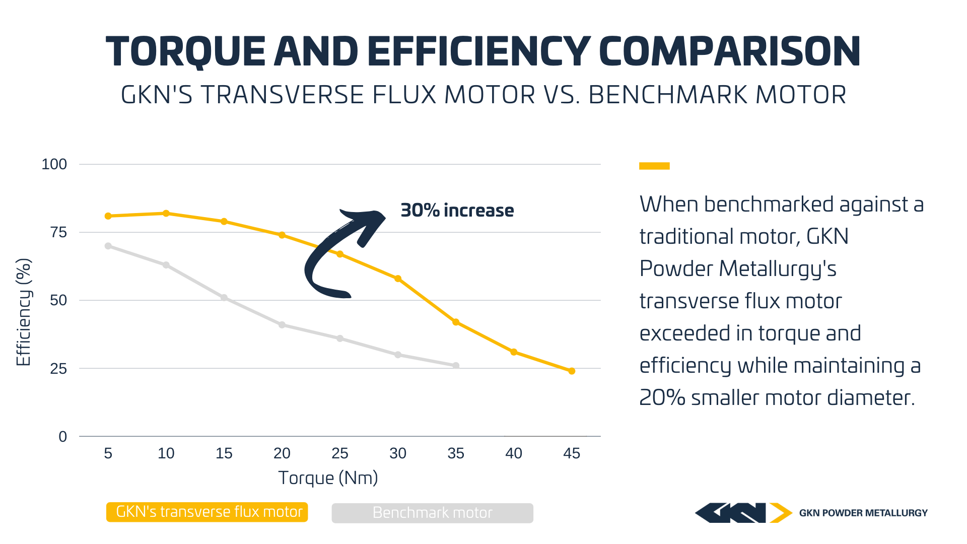 Torque efficiency comparison