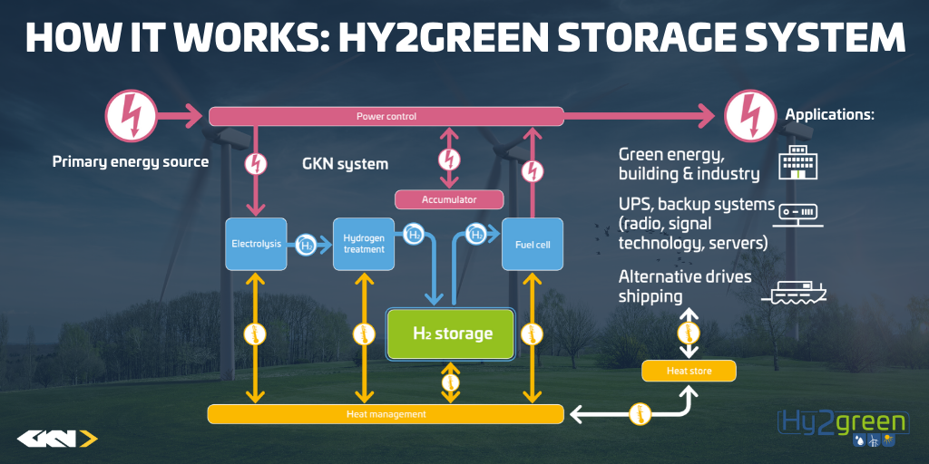 The Hy2Green storage system (1)