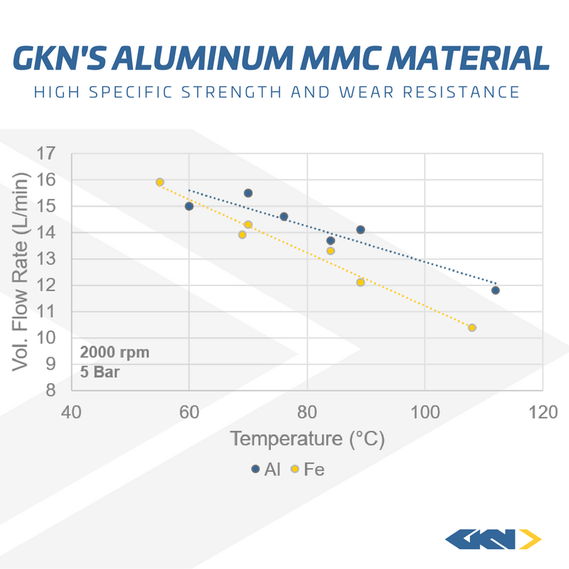 aluminum mmc graph
