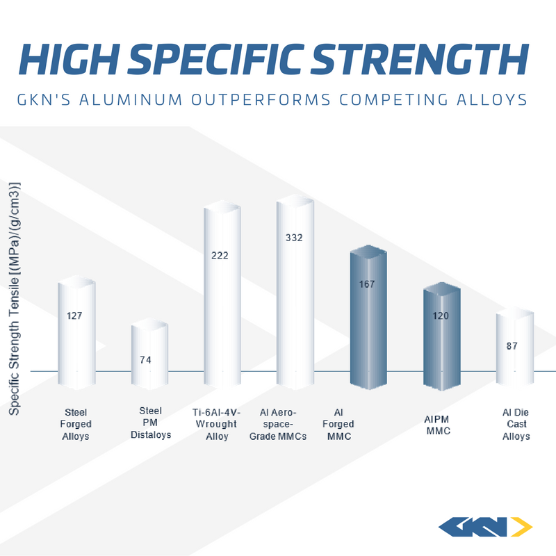 high specific strength graph