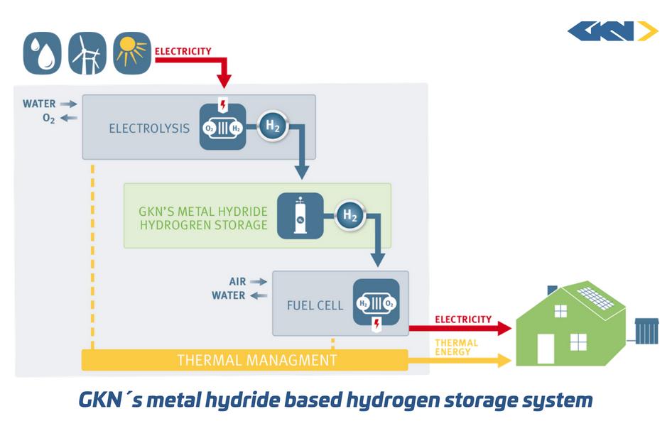 GKN´s metal hydride based hydrogen storage system