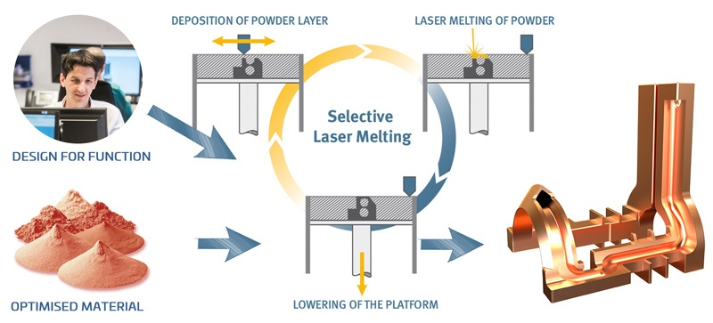Selective-Laser-Melting---Process-Overview