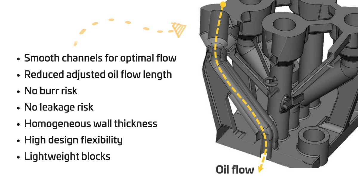 Redesigning the hydraulic block for additive manufacturing