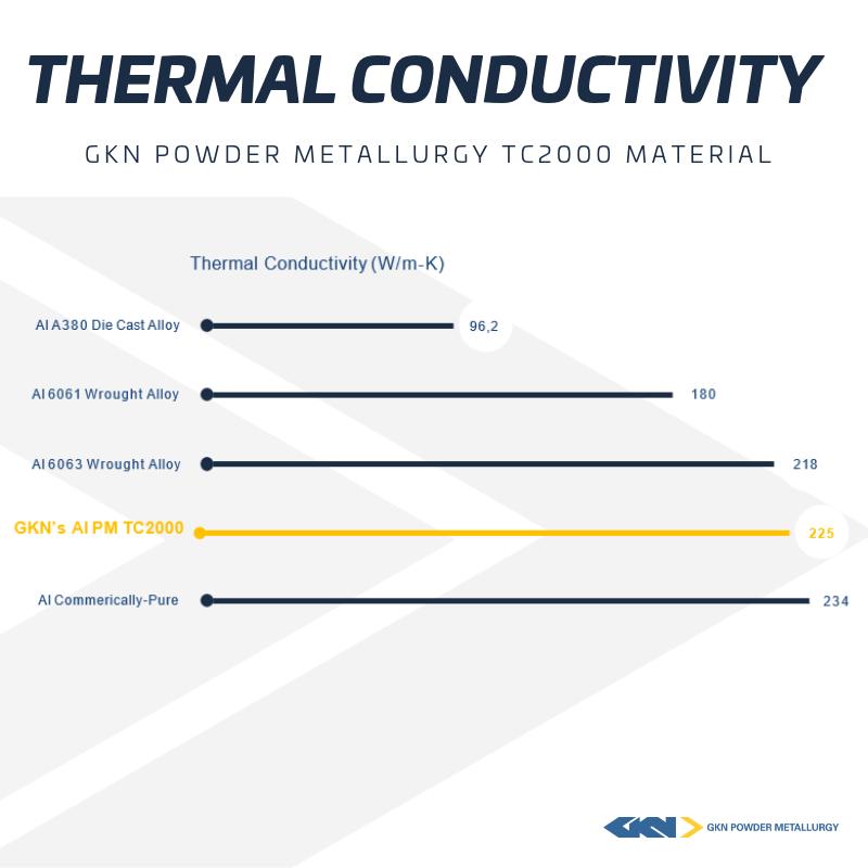 thermal conductivity graph