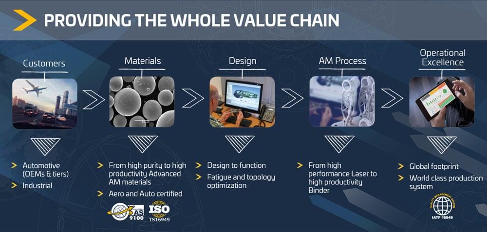 Prototypes---Providing-the-whole-value-chain