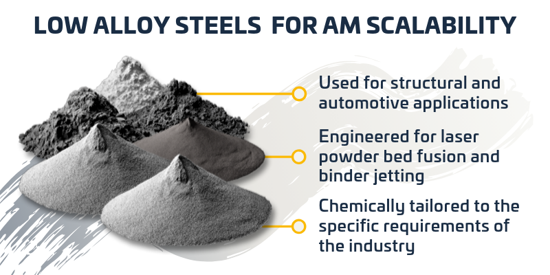From low alloy steels to AM scalability (800x400px)