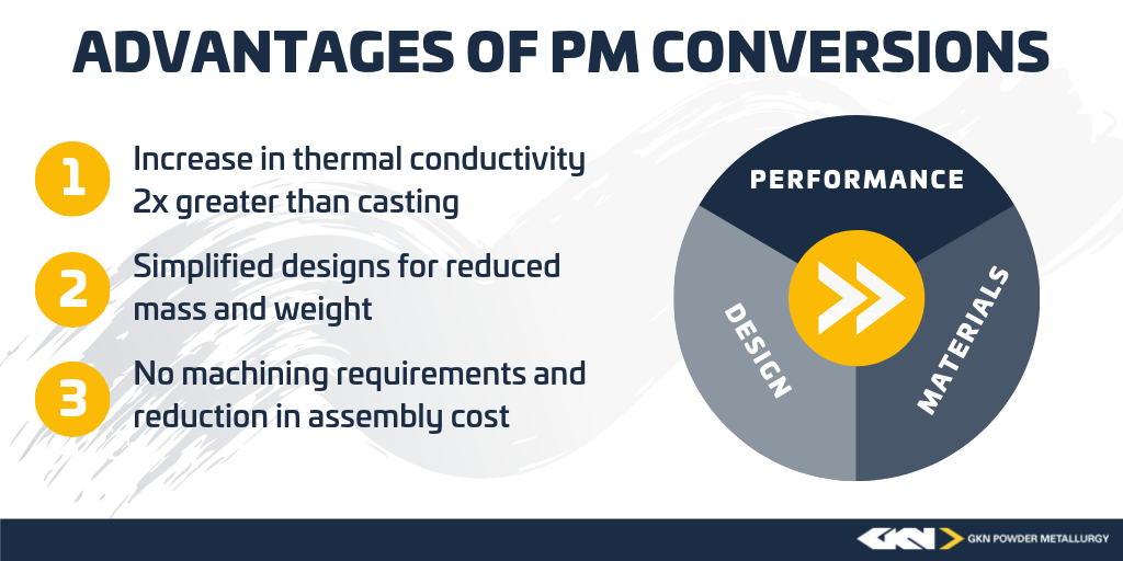 PM_Conversions_Graphic