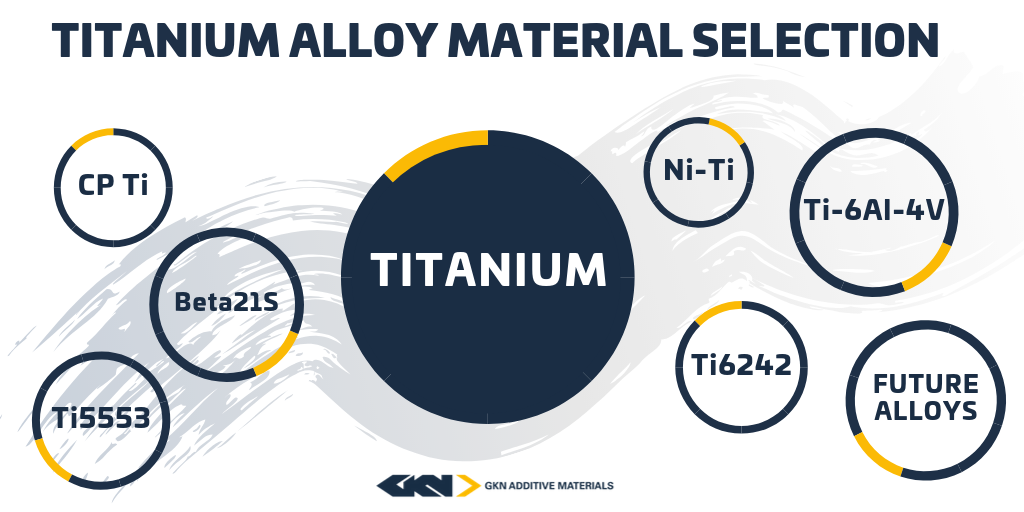 SoMe_Ti_Alloy_Selection