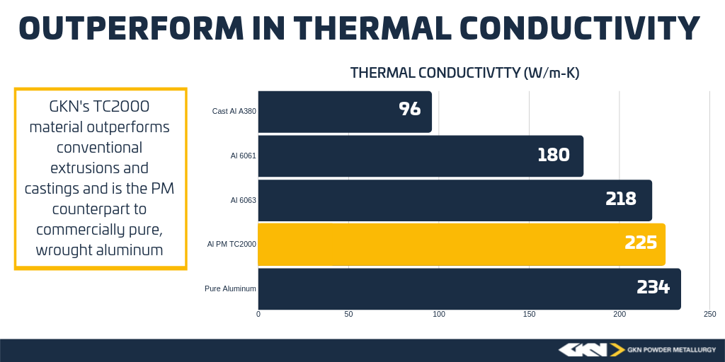Thermal_Conductivity_Graph