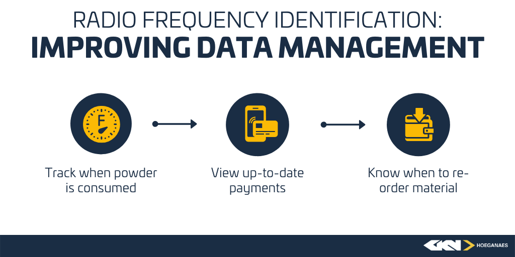 RFID_DataManagement