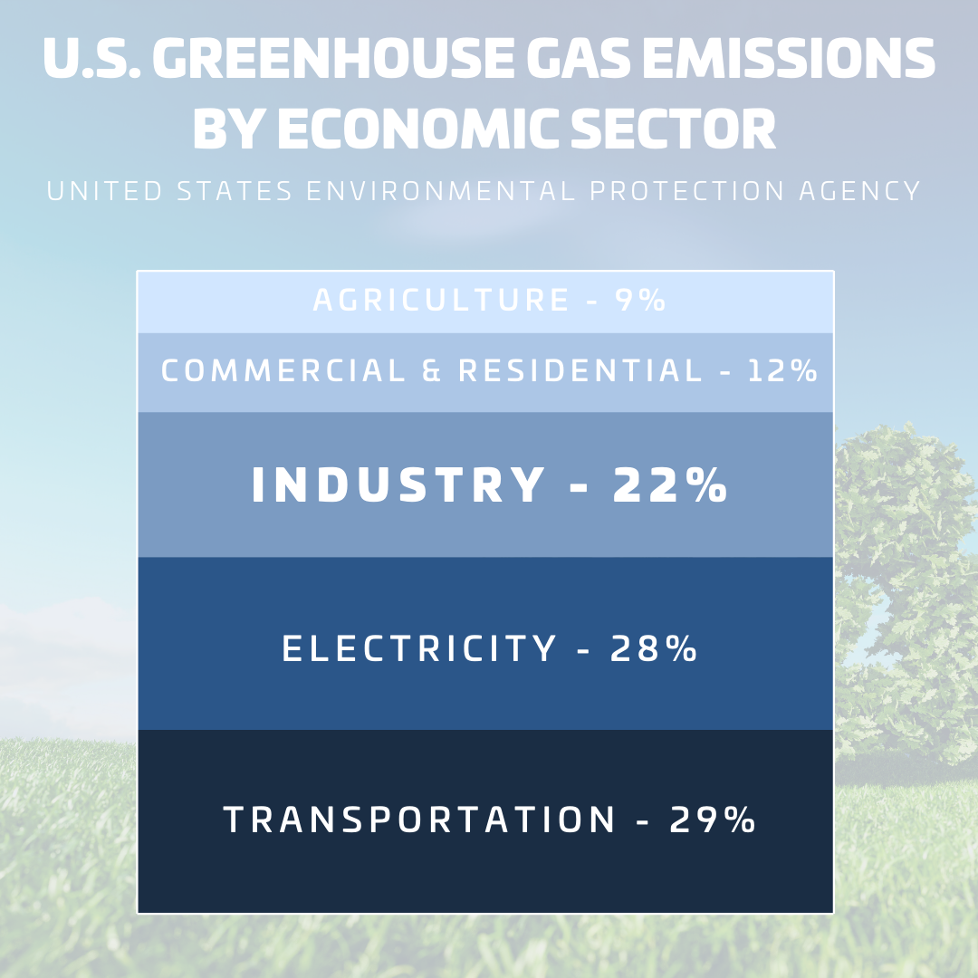 Emissions by Economic Sector