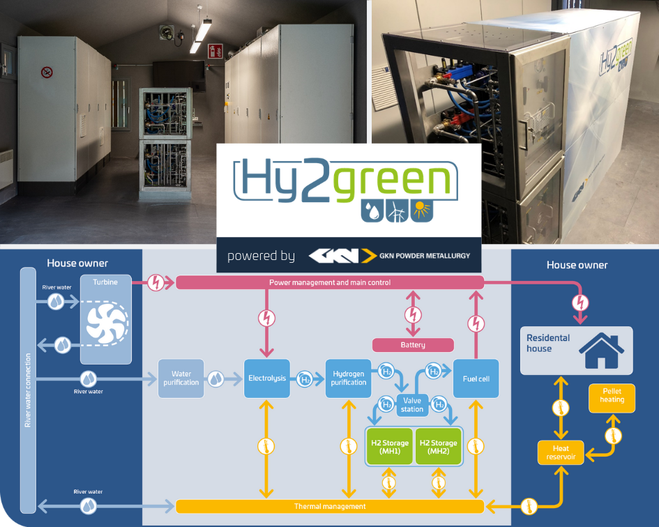 Hy2Green system, metal hydride storage, flow chart - Collage with 3 images